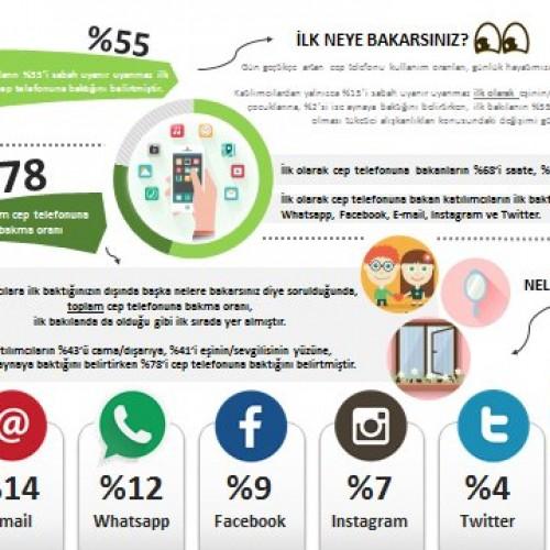DESORMAIS, LA DEPENDANCE A L'UTILISATION DES TELEPHONE INTELLIGENT EST AU NIVEAU DE RENDRE ACCRO