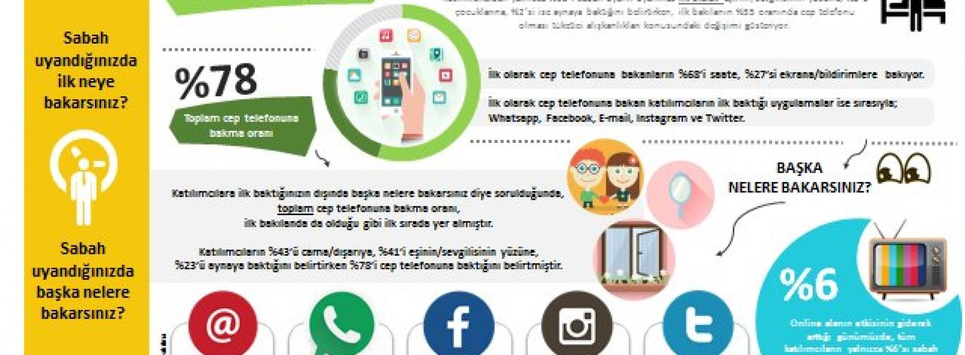 AKILLI TELEFON KULLANIMI ARTIK BAĞIMLILIK DÜZEYİNDE