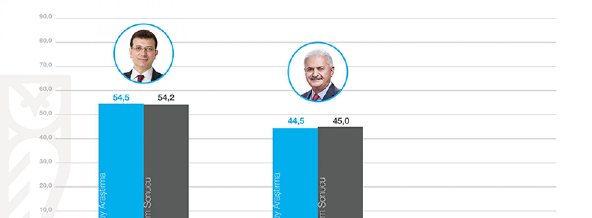 İstanbul Seçimleri İçin En İsabetli Araştırmayı Aksoy Araştırma Yaptı