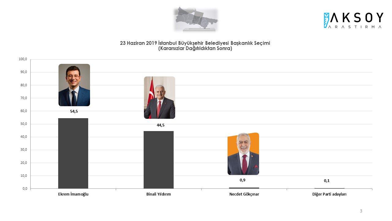 İstanbul Seçimleri