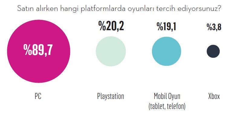 Satın alırken hangi platformlarda oyunları tercih ediyorsunuz?