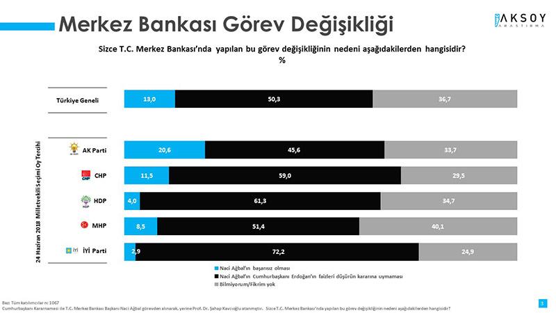 Merkez Bankası Görev Değişikliiği