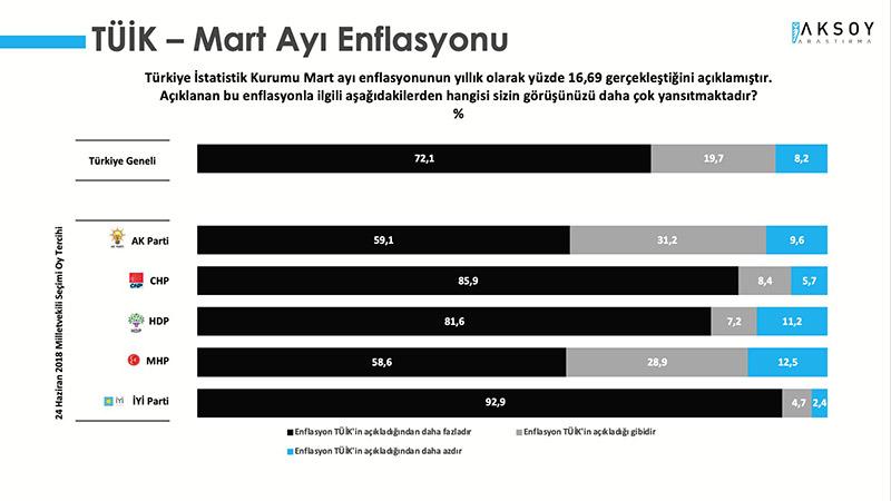 TÜİK - Mart Ayı Enflasyonu